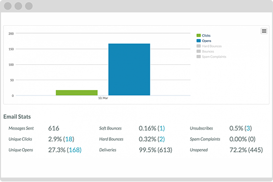 Track emails with analytics and reports