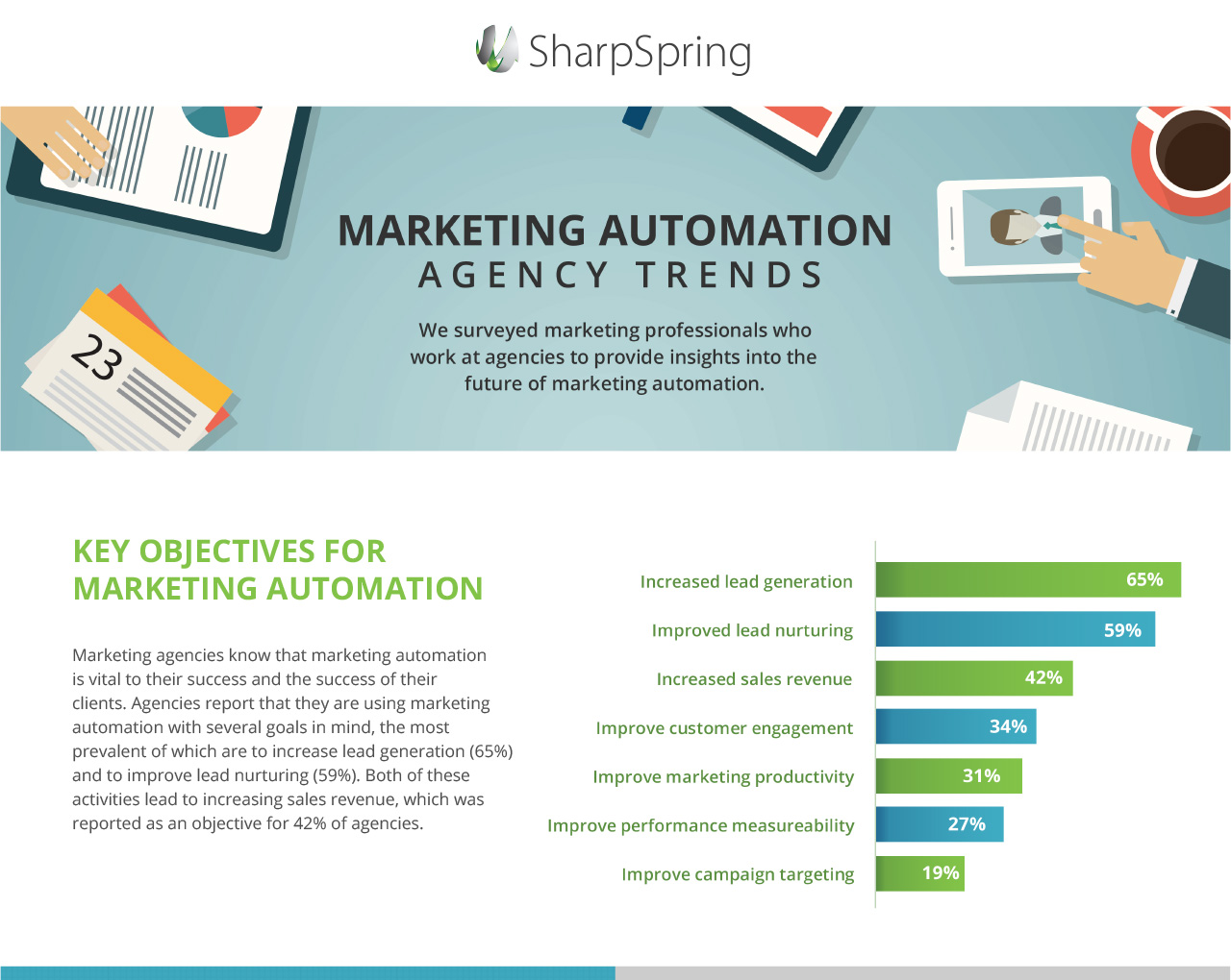 Marketing Automation infographic - Ascend2 Research