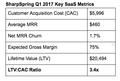 SharpSpring Q1 2017 Key SaaS Metrics