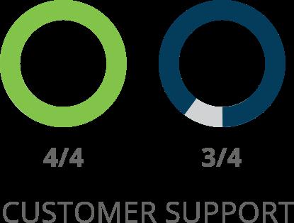 SharpSpring Customer Support Comparison
