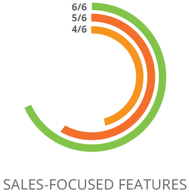 SharpSpring Sales-Focused Features Comparison