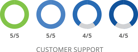 SharpSpring Customer Support Comparison
