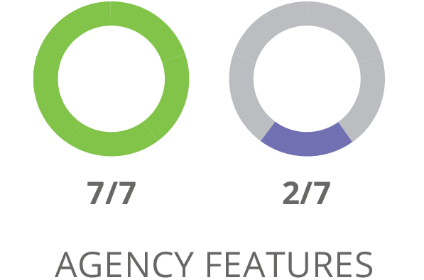 Comparazione delle funzioni delle agenzie SharpSpring
