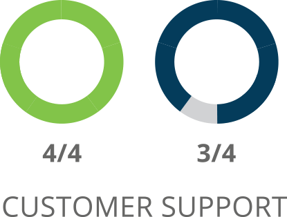 Comparaison du support client SharpSpring