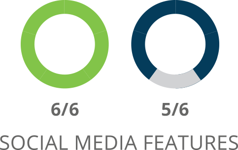 SharpSpring Social Media Features Comparison