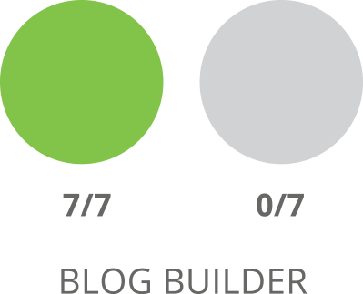 Comparaison SharpSpring Blog Builder
