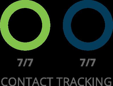 Comparación de seguimiento de contactos de SharpSpring