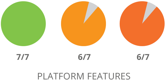 SharpSpring Platform Features Comparison