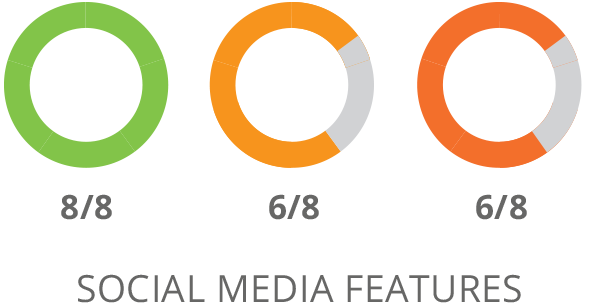 SharpSpring Social Media Features Vergleich