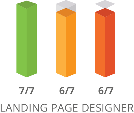 SharpSpring Landing Page Builder Comparison
