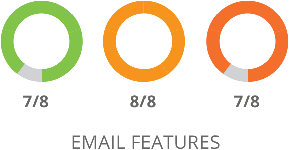 SharpSpring E-Mail Features Vergleich
