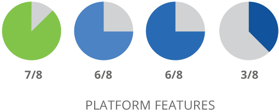 SharpSpring Platform Features Vergleich