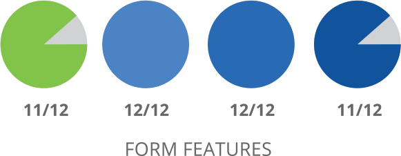 SharpSpring Form Features Comparison