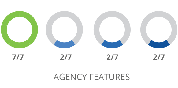 SharpSpring Agency Features Comparison
