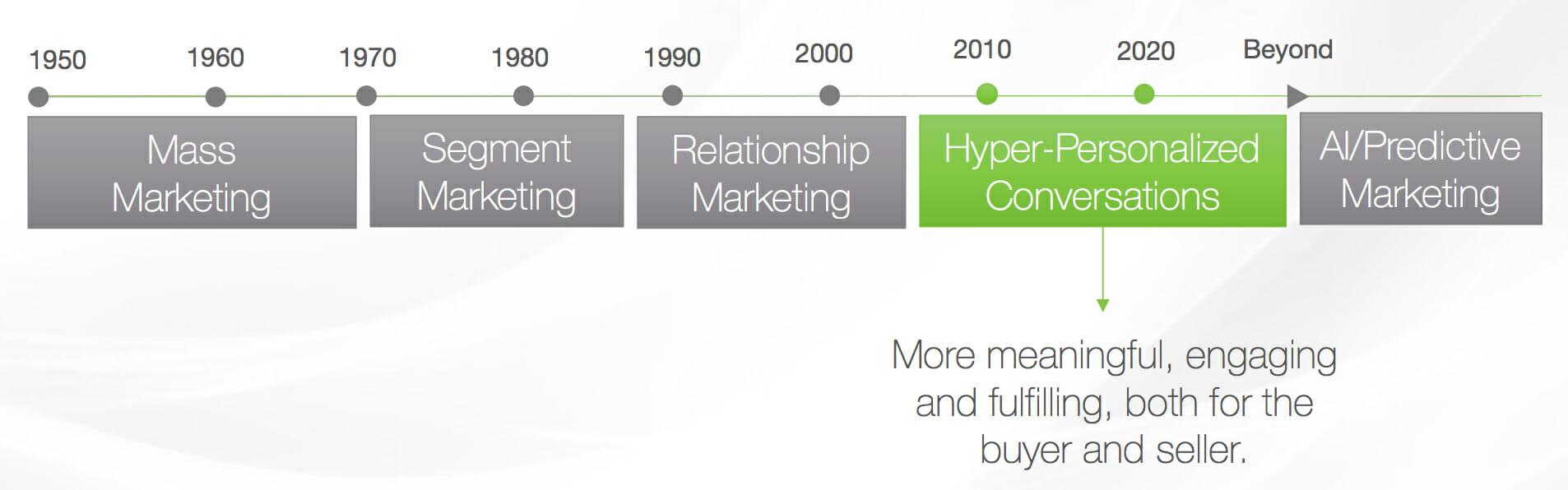 What Is Inbound Marketing Sharpspring