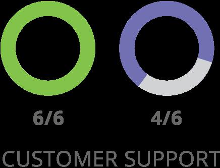 SharpSpring Kundensupport Vergleich