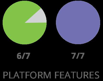 SharpSpring Platform Features Vergleich