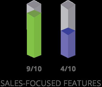 SharpSpring Sales-Focused Features Vergleich