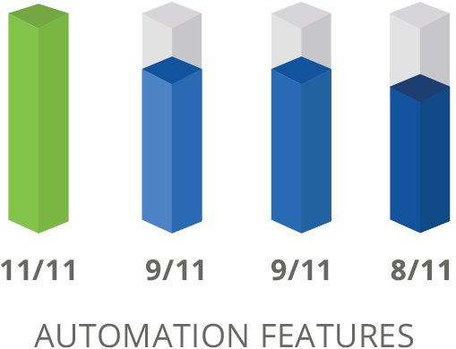 SharpSpring Automation Features Comparison