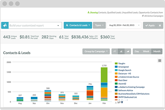 Detailed analytics on marketing campaigns